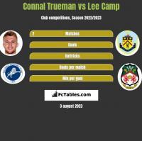 Connal Trueman vs Lee Camp h2h player stats