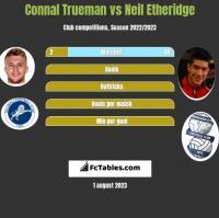 Connal Trueman vs Neil Etheridge h2h player stats