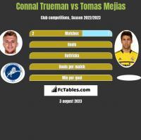 Connal Trueman vs Tomas Mejias h2h player stats