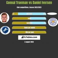 Connal Trueman vs Daniel Iversen h2h player stats