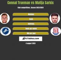 Connal Trueman vs Matija Sarkic h2h player stats