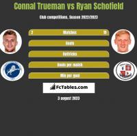Connal Trueman vs Ryan Schofield h2h player stats