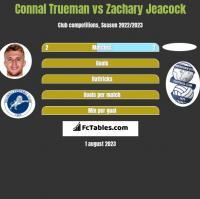 Connal Trueman vs Zachary Jeacock h2h player stats