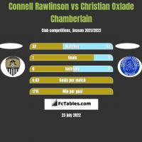 Connell Rawlinson vs Christian Oxlade Chamberlain h2h player stats