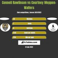 Connell Rawlinson vs Courtney Meppen-Walters h2h player stats