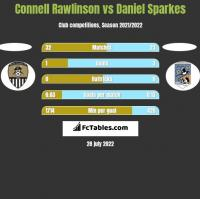 Connell Rawlinson vs Daniel Sparkes h2h player stats