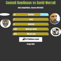 Connell Rawlinson vs David Worrall h2h player stats