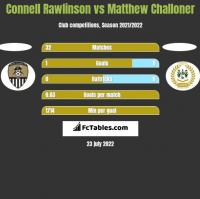 Connell Rawlinson vs Matthew Challoner h2h player stats