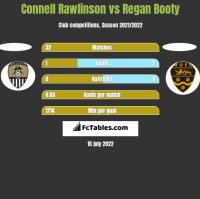 Connell Rawlinson vs Regan Booty h2h player stats