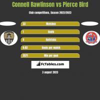 Connell Rawlinson vs Pierce Bird h2h player stats