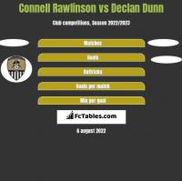 Connell Rawlinson vs Declan Dunn h2h player stats