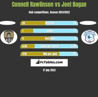 Connell Rawlinson vs Joel Bagan h2h player stats