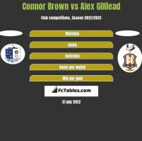 Connor Brown vs Alex Gilliead h2h player stats