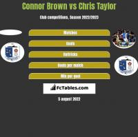 Connor Brown vs Chris Taylor h2h player stats