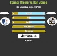 Connor Brown vs Dan Jones h2h player stats