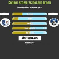Connor Brown vs Devarn Green h2h player stats