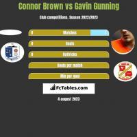 Connor Brown vs Gavin Gunning h2h player stats