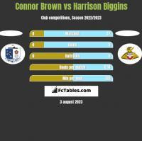 Connor Brown vs Harrison Biggins h2h player stats