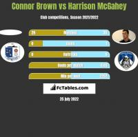 Connor Brown vs Harrison McGahey h2h player stats