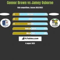 Connor Brown vs Jamey Osborne h2h player stats