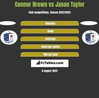 Connor Brown vs Jason Taylor h2h player stats