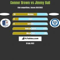 Connor Brown vs Jimmy Ball h2h player stats