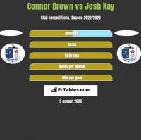 Connor Brown vs Josh Kay h2h player stats