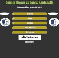 Connor Brown vs Lewis Hardcastle h2h player stats