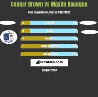Connor Brown vs Maxim Kouogun h2h player stats