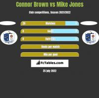 Connor Brown vs Mike Jones h2h player stats