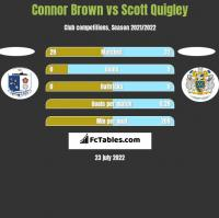 Connor Brown vs Scott Quigley h2h player stats