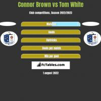 Connor Brown vs Tom White h2h player stats
