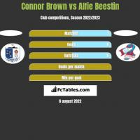 Connor Brown vs Alfie Beestin h2h player stats