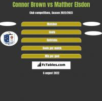 Connor Brown vs Matther Elsdon h2h player stats