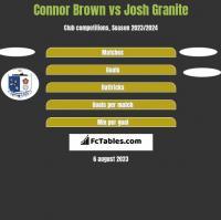 Connor Brown vs Josh Granite h2h player stats