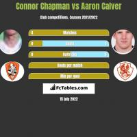 Connor Chapman vs Aaron Calver h2h player stats