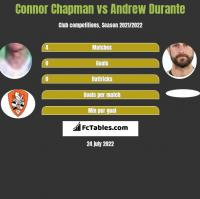 Connor Chapman vs Andrew Durante h2h player stats