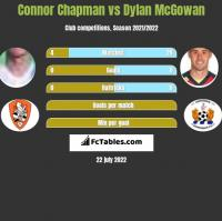 Connor Chapman vs Dylan McGowan h2h player stats
