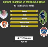Connor Chapman vs Matthew Jurman h2h player stats