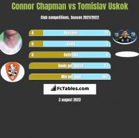 Connor Chapman vs Tomislav Uskok h2h player stats