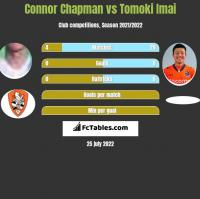 Connor Chapman vs Tomoki Imai h2h player stats