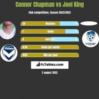 Connor Chapman vs Joel King h2h player stats