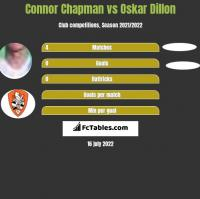 Connor Chapman vs Oskar Dillon h2h player stats