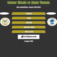 Connor Dimaio vs Adam Thomas h2h player stats