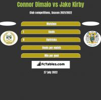 Connor Dimaio vs Jake Kirby h2h player stats
