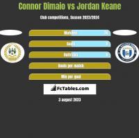 Connor Dimaio vs Jordan Keane h2h player stats