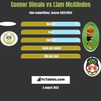 Connor Dimaio vs Liam McAlinden h2h player stats