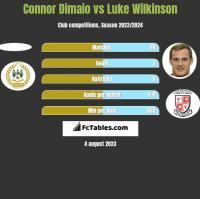 Connor Dimaio vs Luke Wilkinson h2h player stats