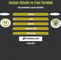Connor Dimaio vs Paul Turnbull h2h player stats