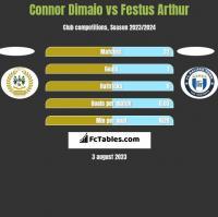 Connor Dimaio vs Festus Arthur h2h player stats
